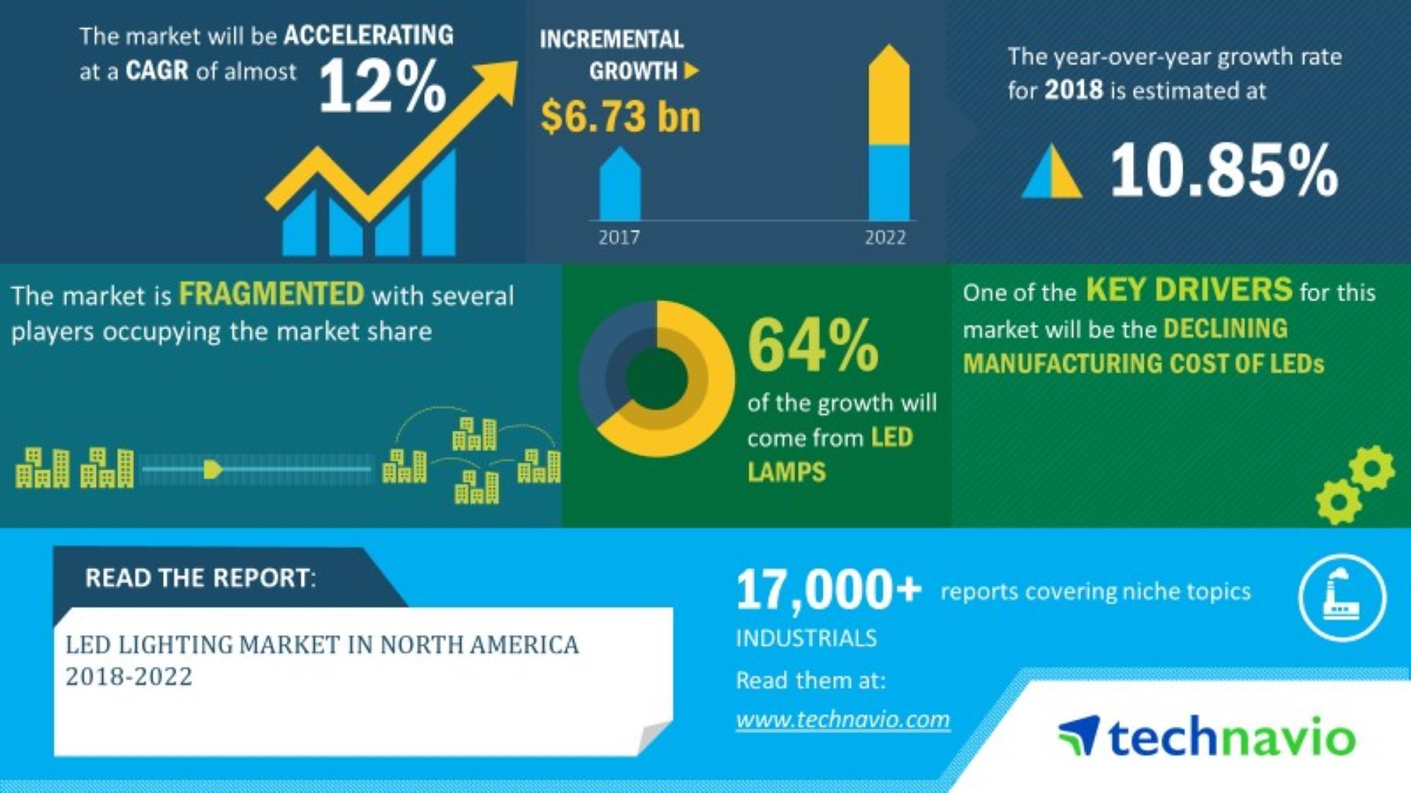 The annual growth rate of the North American LED market reaches 12.6%